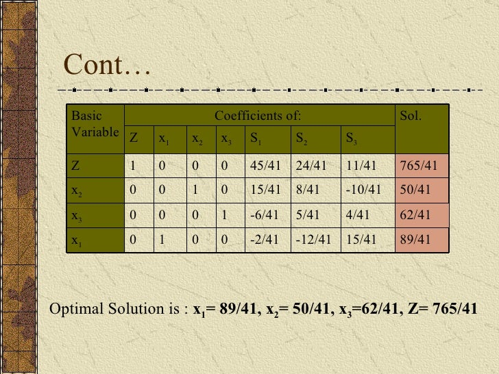 Cont… Optimal Solution is :  x 1 = 89/41, x 2 = 50/41, x 3 =62/41, Z= 765/41 0 1 0 0 x 3 89/41 15/41 -12/41 -2/41 0 1 0 x ...