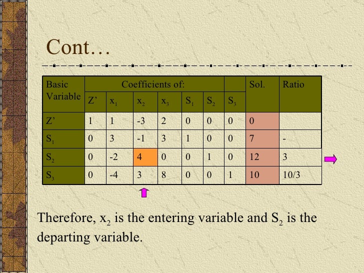 Cont… Therefore, x 2  is the entering variable and S 2  is the departing variable. 10/3 10 1 0 0 8 3 -4 0 S 3 0 0 0 S 3 0 ...