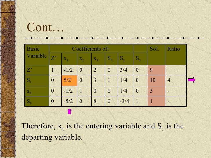 Cont… Therefore, x 1  is the entering variable and S 1  is the departing variable. - 1 1 -3/4 0 8 0 -5/2 0 S 3 0 0 0 S 3 0...