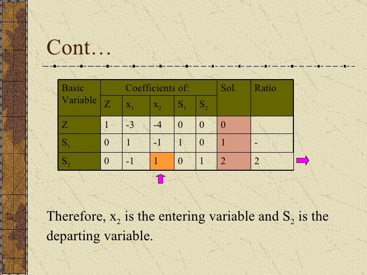 Cont… Therefore, x 2  is the entering variable and S 2  is the departing variable. 2 - Ratio 2 1 0 1 -1 0 S 2 1 0 1 -1 1 0...