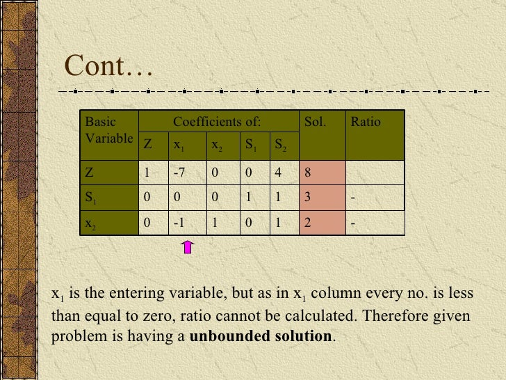 Cont… x 1  is the entering variable, but as in x 1  column every no. is less than equal to zero, ratio cannot be calculate...