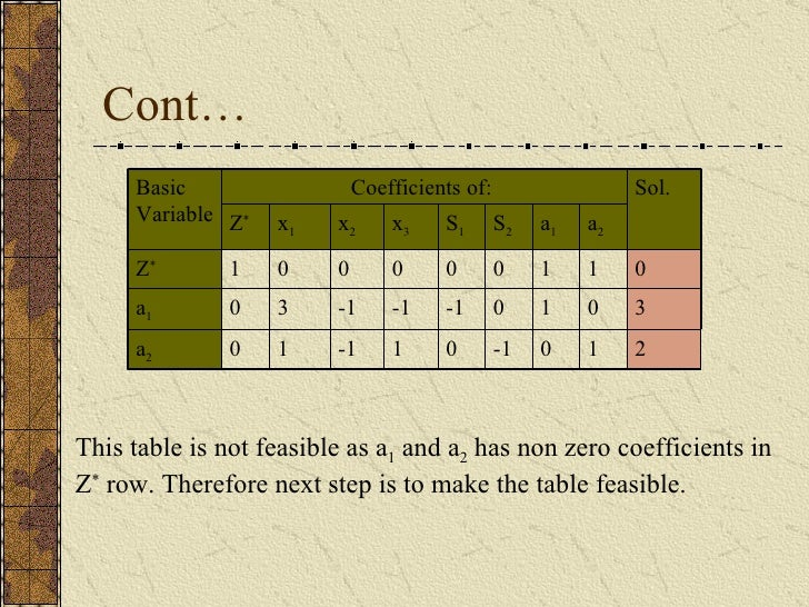Cont… This table is not feasible as a 1  and a 2  has non zero coefficients in Z *  row. Therefore next step is to make th...
