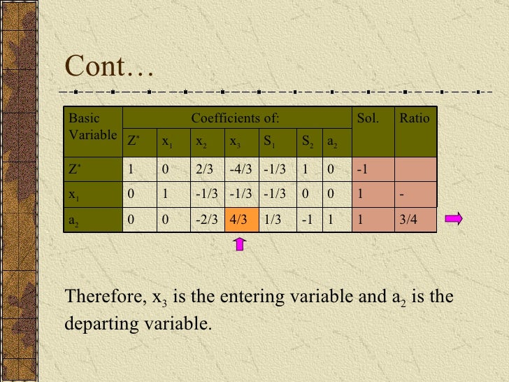 Cont… Therefore, x 3  is the entering variable and a 2  is the departing variable. 3/4 - Ratio 1 0 0 a 2 4/3 -1/3 -4/3 x 3...