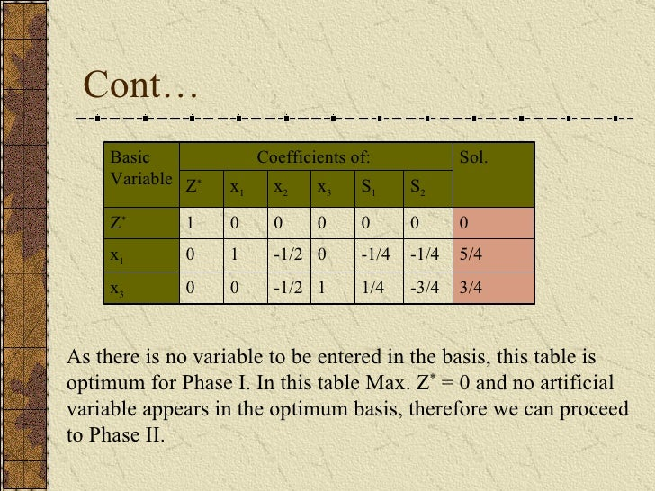 Cont… As there is no variable to be entered in the basis, this table is optimum for Phase I. In this table Max. Z *  = 0 a...