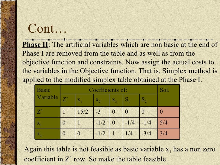 Cont… Phase II : The artificial variables which are non basic at the end of Phase I are removed from the table and as well...