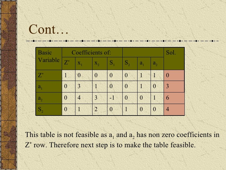 Cont…  This table is not feasible as a 1  and a 2  has non zero coefficients in Z *  row. Therefore next step is to make t...