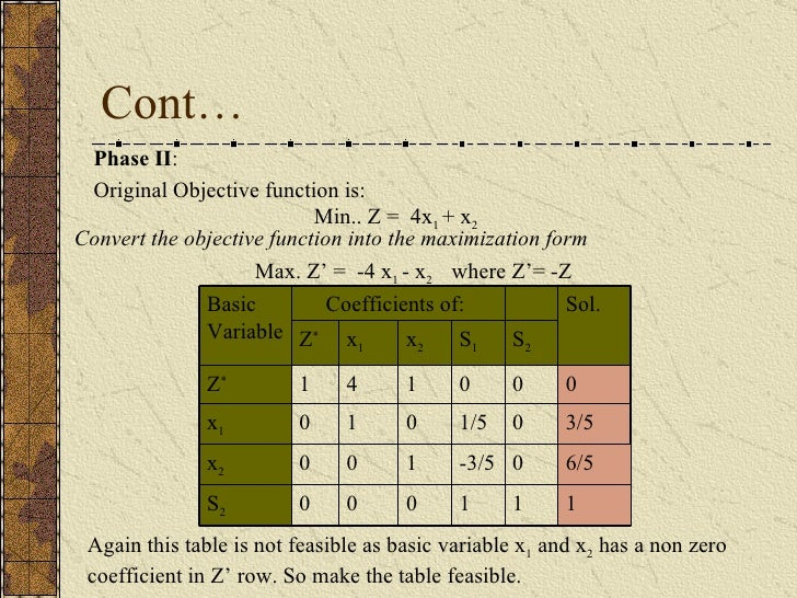 Cont… Phase II : Original Objective function is: Min.. Z =  4x 1  + x 2 Convert the objective function into the maximizati...
