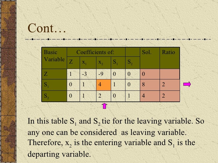 Cont… In this table S 1  and S 2  tie for the leaving variable. So any one can be considered  as leaving variable. Therefo...