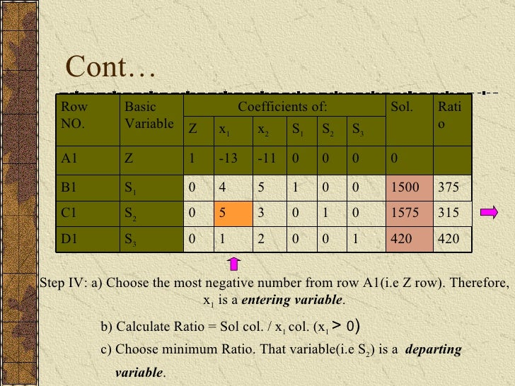 Cont… Step IV: a) Choose the most negative number from row A1(i.e Z row). Therefore, x 1  is a  entering variable . b) Cal...