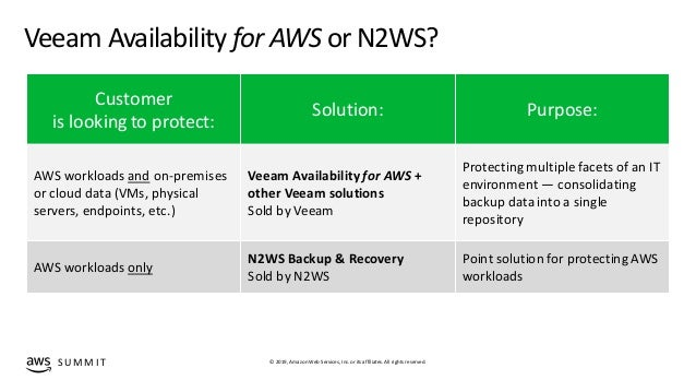 Simplified data protection with Veeam, N2WS, and AWS - DEM10