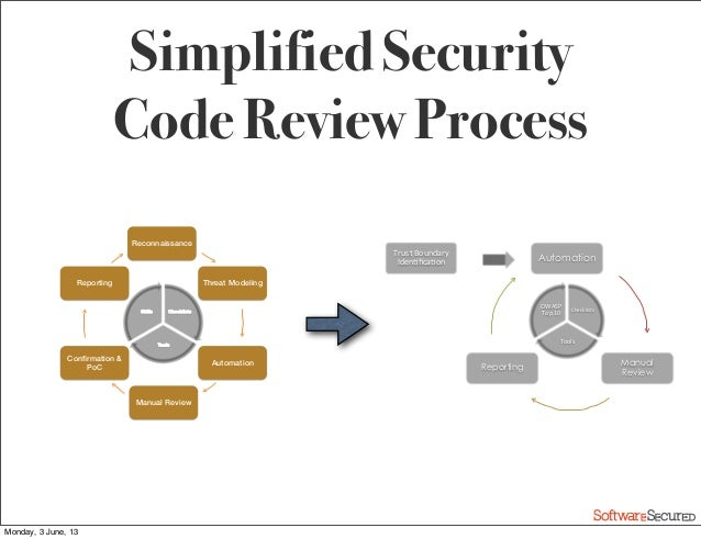 simplified-security-code-review-process-37-638.jpg?cb=1373368644