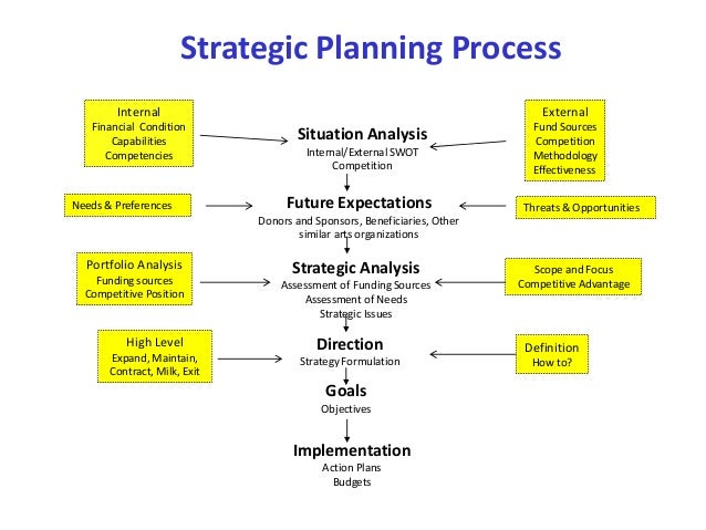 the strategic planning process pdf