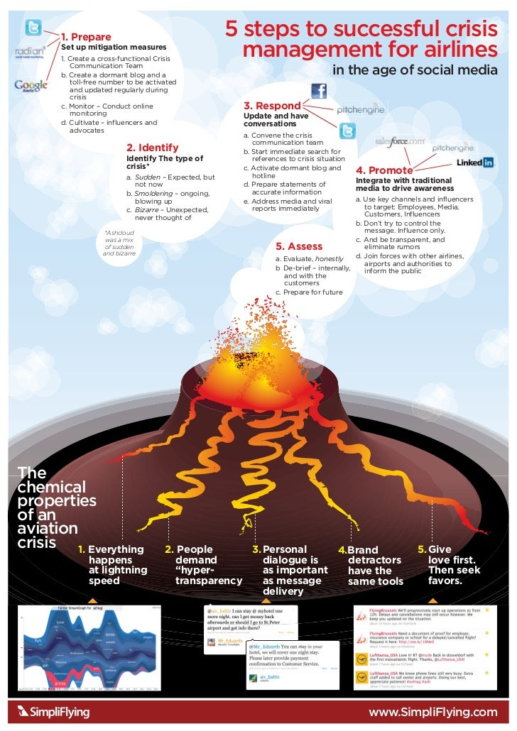 1. Prepare                                      5 steps to successful crisis       Set up mitigation measures       1. Cre...