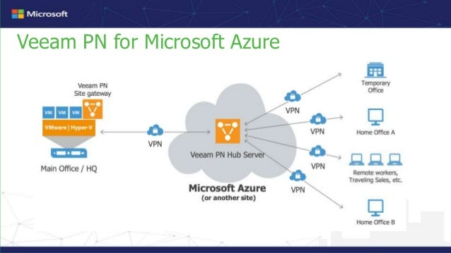 Simplify hybrid cloud protection with veeam availability
