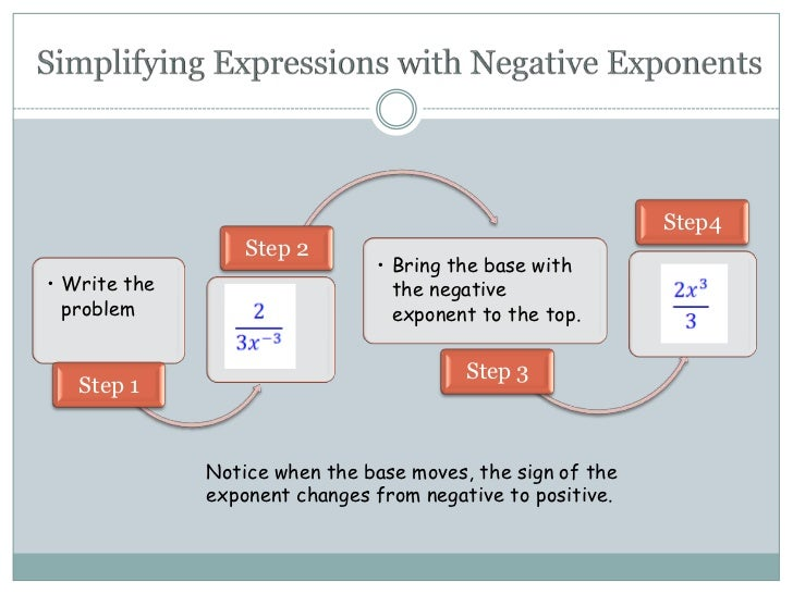 how to find negative exponents
