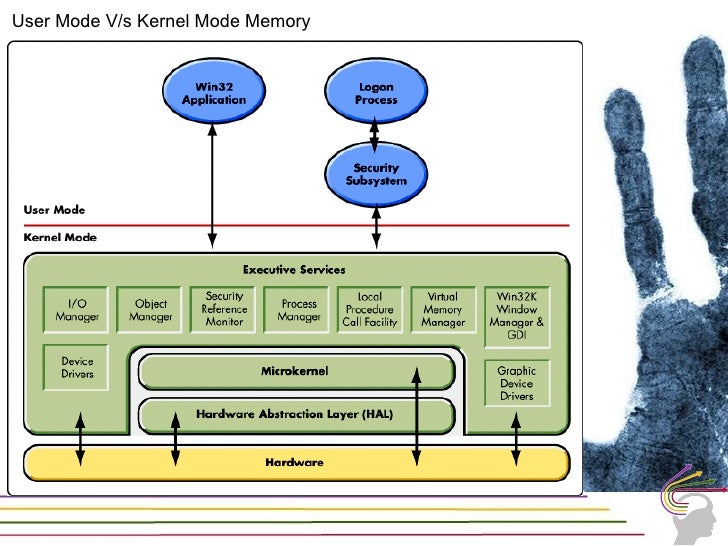 Kernel Mode            Location of Page            table and Page            Directory                User Mode4GB Space  ...