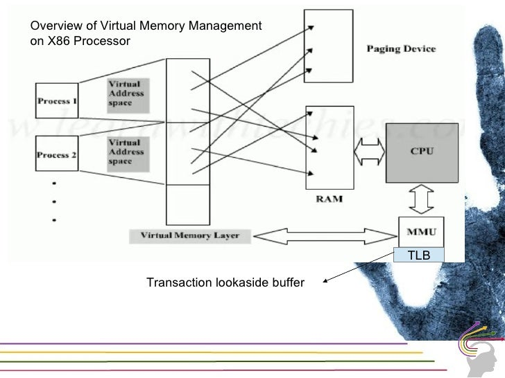 Memory management in windowsWindows on 32 Bit X86 Architecture can accessupto 4 GB MemoryWindows can provide 4GB of memory...