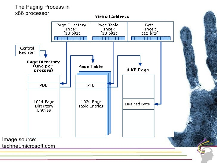 Few Concepts in Windows Memory Management     Process Memory Usage Counters         Virtual Size         Private Byte Coun...