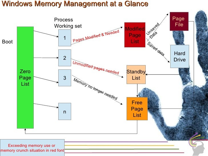 Memory Management in OS• Memory Manager      – Large address space - user programs can reference more memory than        p...