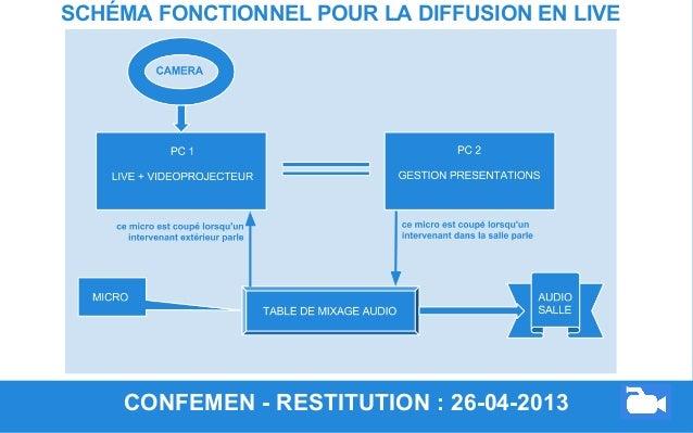 CONFEMEN - RESTITUTION : 26-04-2013 SCHÉMA FONCTIONNEL POUR LA DIFFUSION EN LIVE