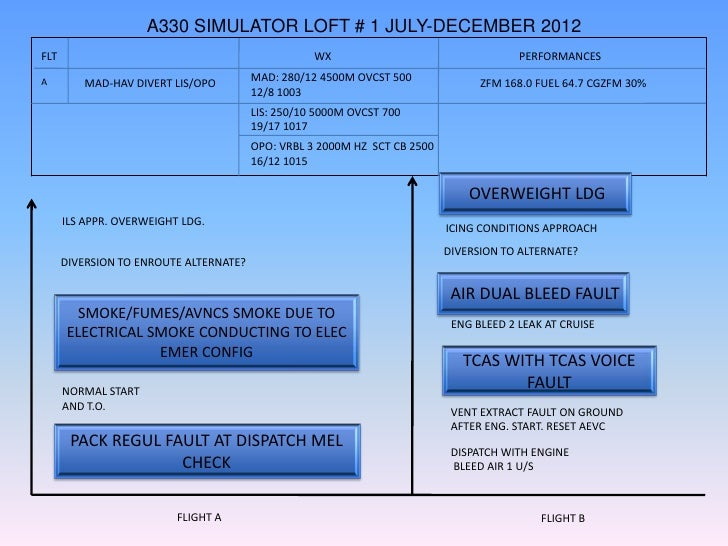 A330 SIMULATOR LOFT # 1 JULY-DECEMBER 2012FLT                                                WX                           ...
