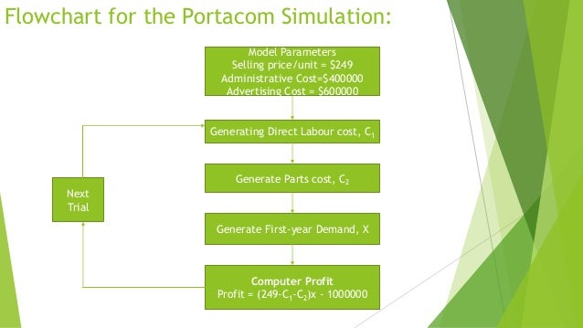Flowchart for the Portacom Simulation: Model Parameters Selling price/unit = $249 Administrative Cost=$400000 Advertising ...