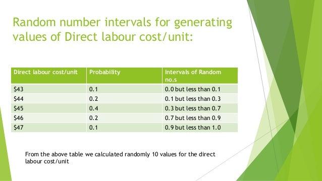 Random number intervals for generating values of Direct labour cost/unit: Direct labour cost/unit  Probability  Intervals ...
