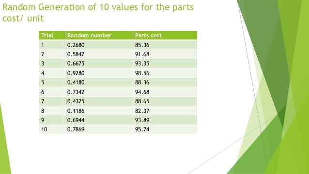 Random Generation of 10 values for the parts cost/ unit Trial  Random number  Parts cost  1  0.2680  85.36  2  0.5842  91....