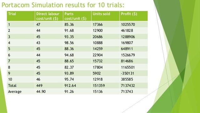Portacom Simulation results for 10 trials: Trial  Direct labour cost/unit ($)  Parts cost/unit ($)  Units sold  Profit ($)...