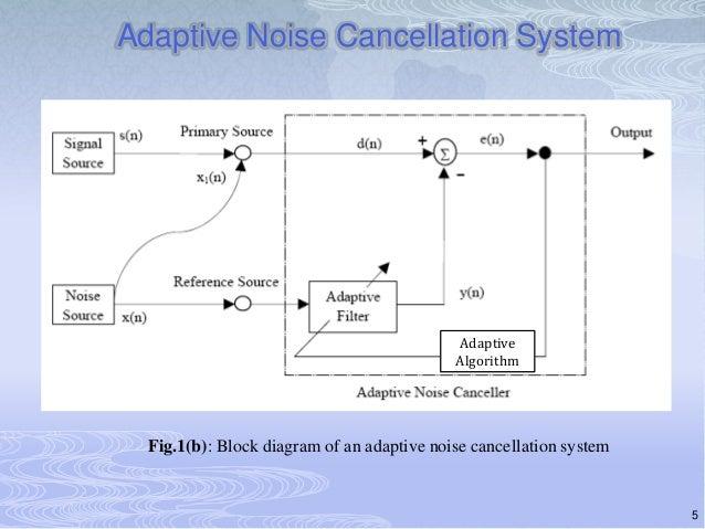 Simulation and hardware implementation of Adaptive