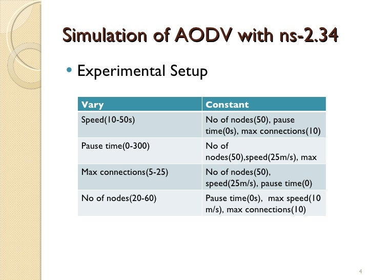 simulation performance evaluation of aodv Performance issues on aodv and aomdv for manets rbalakrishna1, urajeswar rao2 simulation performance evaluation 1 introduction performance evaluation implementation of wireless ad-hoc networks.