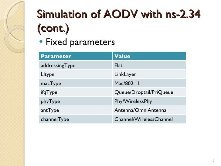 simulation performance evaluation of aodv Performance evaluation of aodv and dsr routing protocols for vbr  in section iv, we present the simulation results and performance comparison.