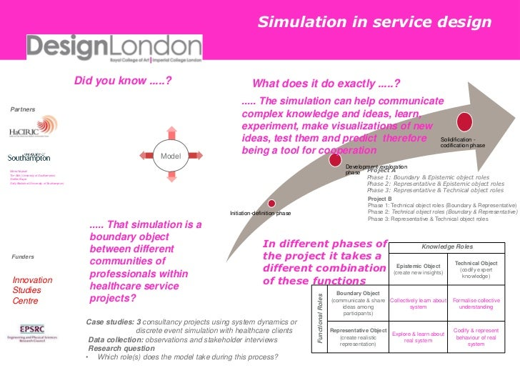 Simulation in service design <br />Did you know .....? <br />What does it do exactly .....? <br />..... The simulation can...