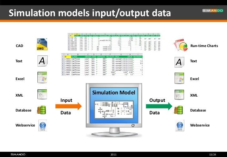 Simulation in logistics - SIMANDO
