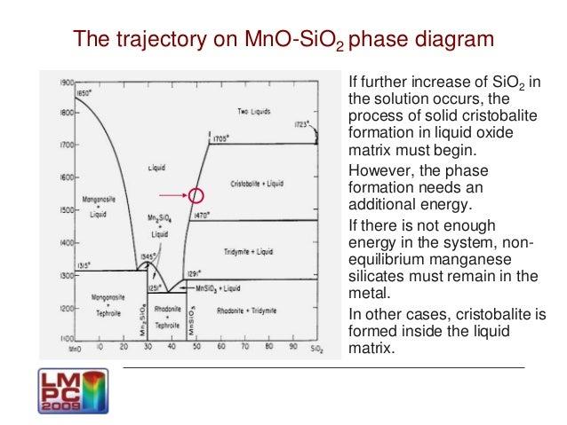 Mno Al2o3 Sio2 Phase Diagram Illustration Of Wiring Diagram