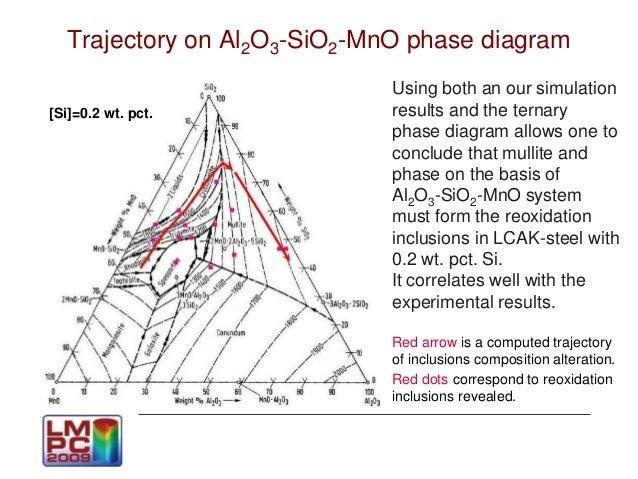 Feo Sio2 Al2o3 Phase Diagram Wiring Diagram Electricity Basics 101
