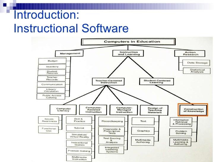 Simulation <ul><li>Simulation is the imitation of some real thing or process. </li></ul>