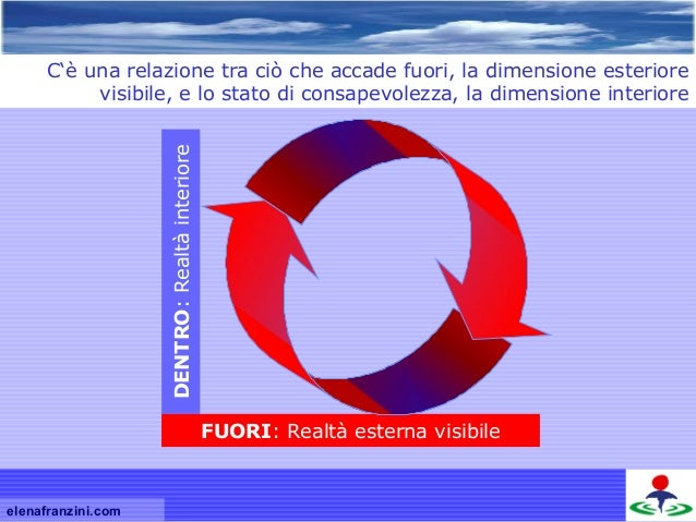 DENTRO:Realtàinteriore FUORI: Realtà esterna visibile C'è una relazione tra ciò che accade fuori, la dimensione esteriore ...
