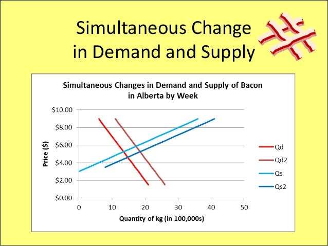 changes in supply and demand Video created by university of pennsylvania for the course microeconomics: the power of markets we will introduce the central model of supply & demand this will allow you to communicate with other economists and finally understand those.