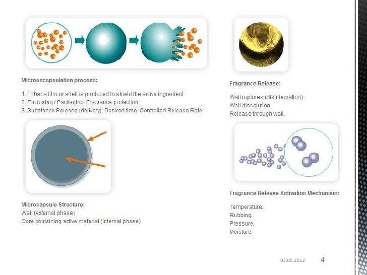 MICROENCAPSULATION FRAGRANCE APP