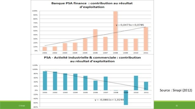 Source : Sinapi (2012)  C Sinapi IIPPE 2014 CONFERENCE 11