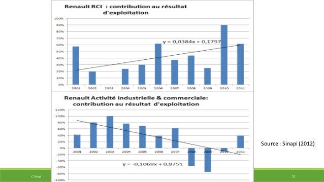 Source : Sinapi (2012)  C Sinapi IIPPE 2014 CONFERENCE 12
