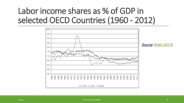 Labor income shares as % of GDP in  selected OECD Countries (1960 - 2012)  Source: (Hein 2013)  C Sinapi IIPPE 2014 CONFER...