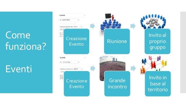 Come funziona? Eventi Creazione Evento Riunione Invito al proprio gruppo Creazione Evento Grande incontro Invito in base a...