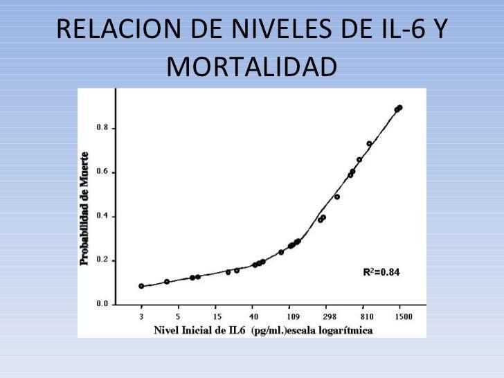 RELACION DE NIVELES DE IL-6 Y MORTALIDAD