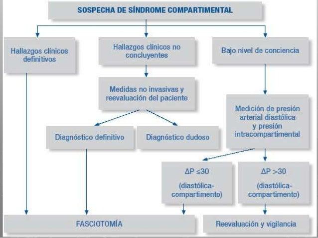 Fasciotomía de extremidad              inferiorGlúteo:• Incisión lateral semicircular de piel, curvaposterior de todo el a...
