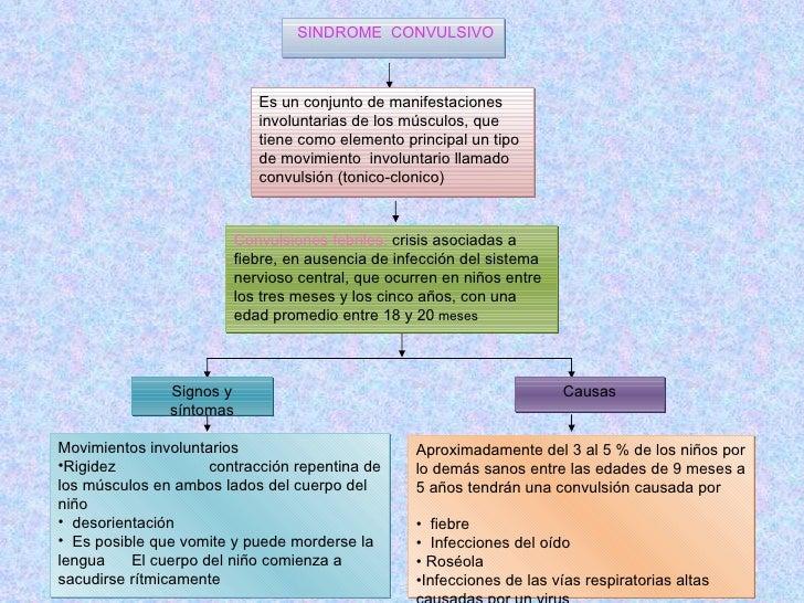SINDROME   CONVULSIVO Signos y síntomas Convulsiones febriles:  crisis asociadas a fiebre, en ausencia de infección del si...