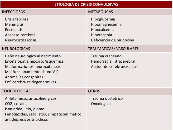 ETIOLOGIA DE CRISIS CONVULSIVASINFECCIOSAS                                     METABÓLICAS Crisis febriles Meningitis     ...