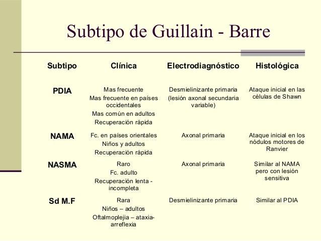 SUBTIPOS DE GUILLAIN BARRE EBOOK