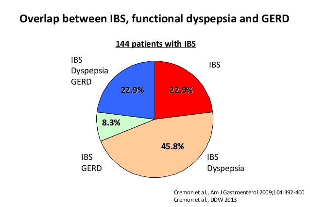 Cremon C  Functional Digestive disease  Not simply IBS  ASMaD 2013
